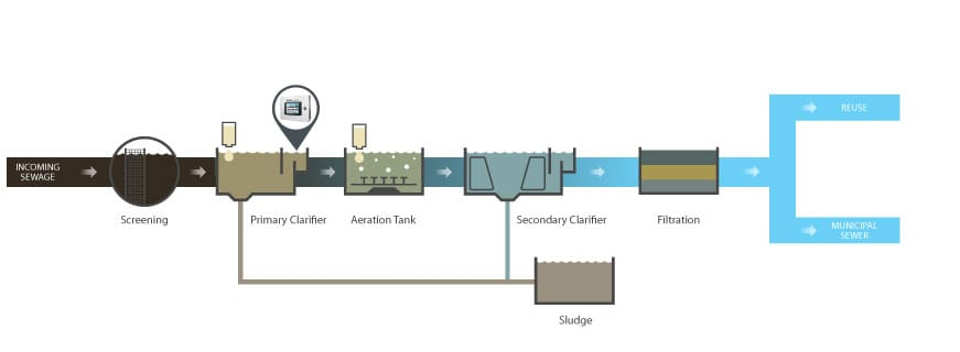 nutrient dosing in wastewater, optimal nutrient dose, nutrient dose monitoring