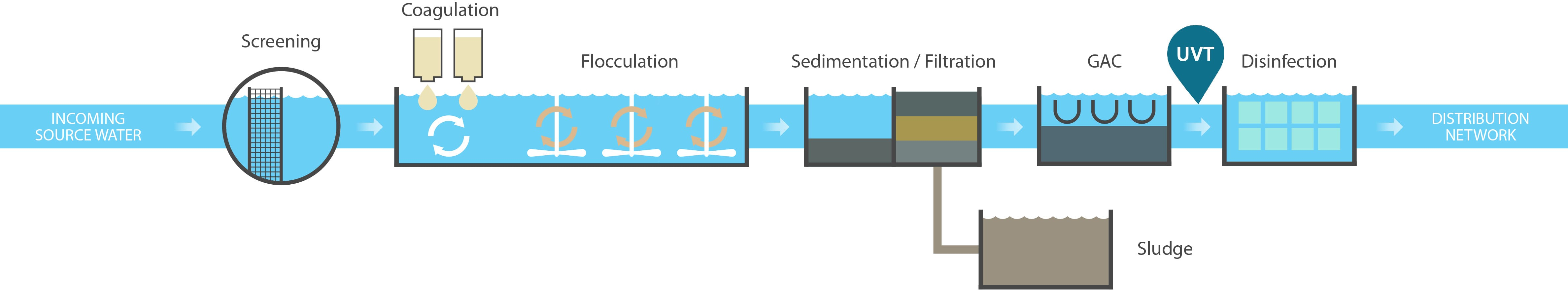 UV disinfection for water treatment
